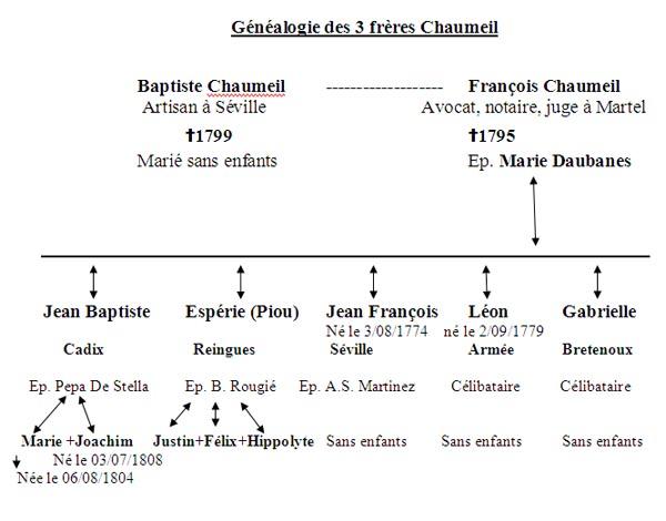 GenealogieCHAUMEIL